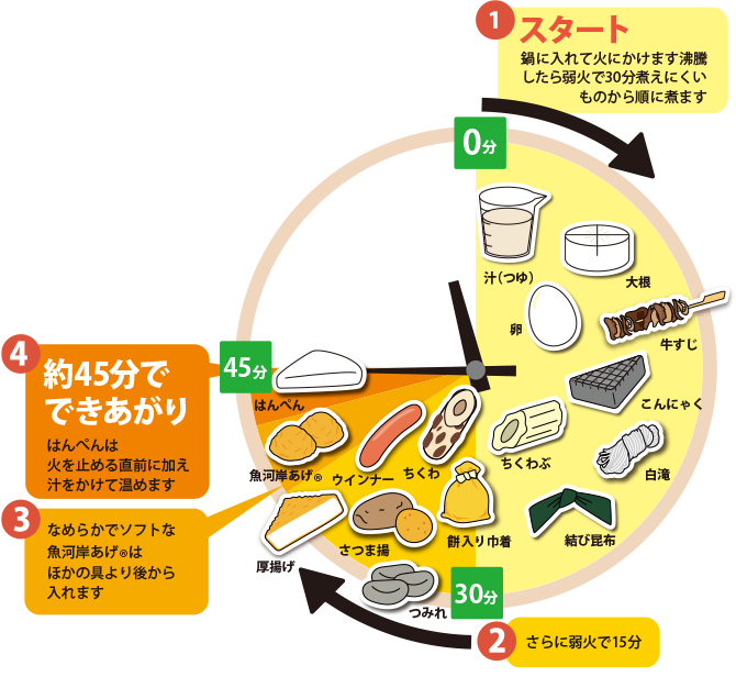 https://www.kibun.co.jp/knowledge/oden/basics/howto/img/timetable04.png