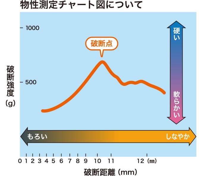 データ:紀文 種もの物性測定 【...