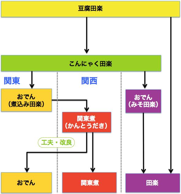 豆腐田楽 改良チャート図